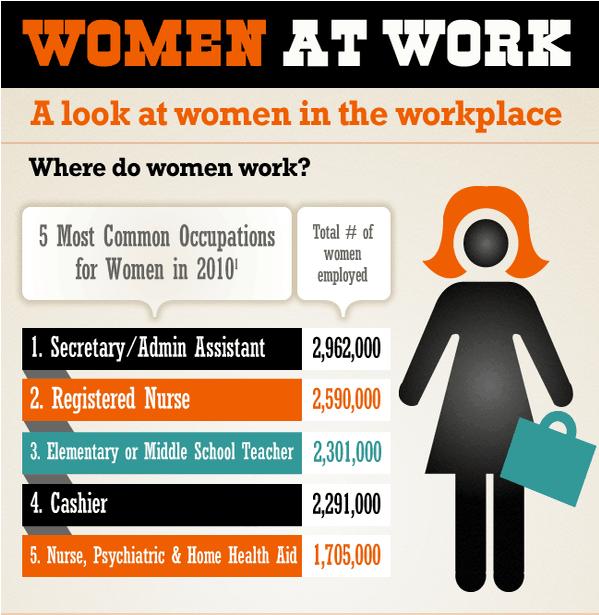 Common female jobs