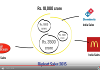 How Big Is Flipkart Really?