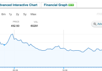 Infibeam Rises 5.8% On Opening Day