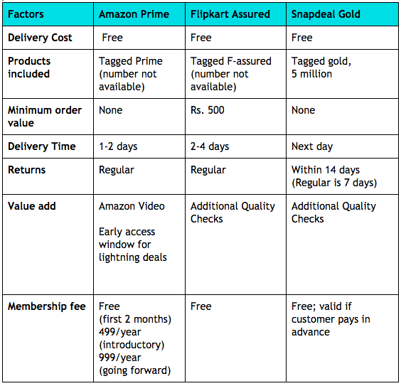 amazon prime vs flipkart assured vs snapdeal gold