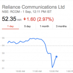 stocks crash after Jio announcement
