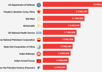 These Are The Biggest Employers In The World