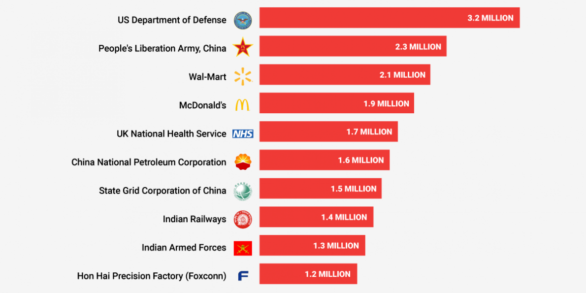 these-are-the-10-biggest-employers-in-the-world