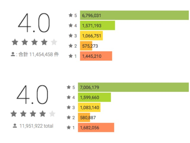 Snapchat rating on Play Store on 27th March (top) and today (bottom)