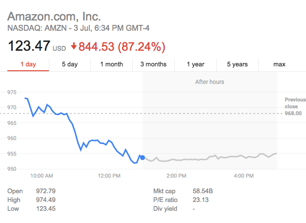 amazon stock price crash