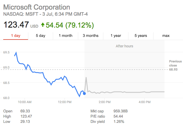 google stock price crash