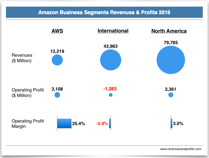 Amazon-Business-Segment-Revenues-and-Profits-2016