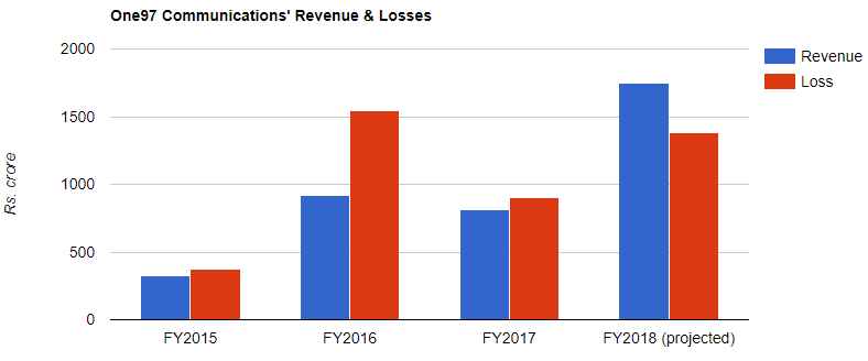 one97 communications paytm revenue loss