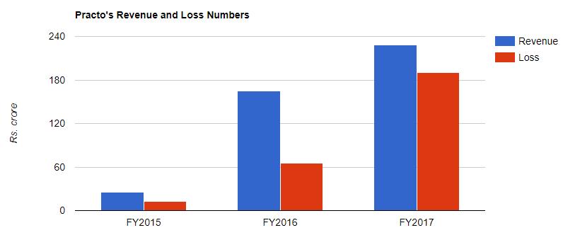 practo revenue loss 2017