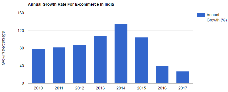 india's e-commerce growth rate