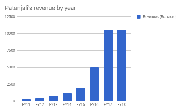 patanjali revenue by year