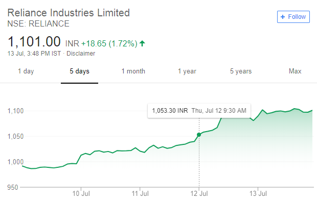 reliance stock price 2