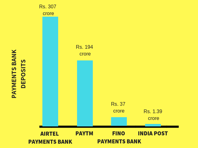 payments bank deposits in india