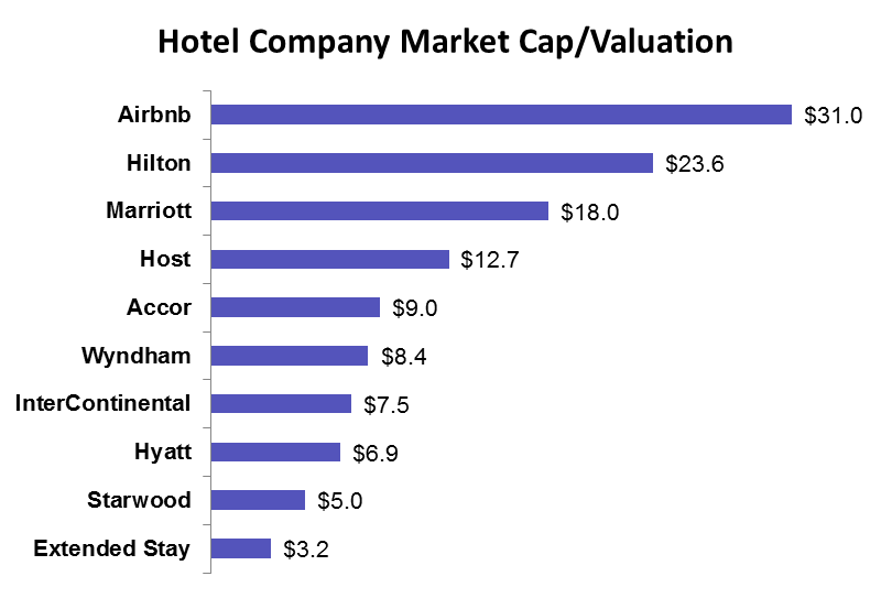 airbnb valuation vs hotel comapnies