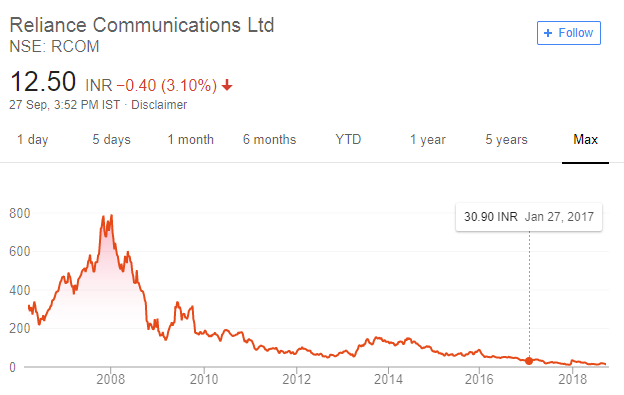 reliance communications stock price