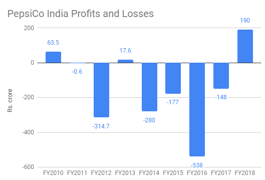 pepsico india profits and losses 2010-2018