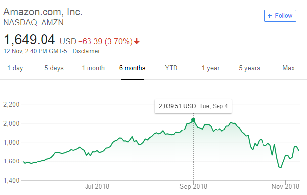 amazon stock price since $1 trillion valuation