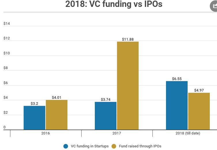 startup funding vs ipo funding 2018