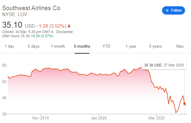 southeast airlines stock price